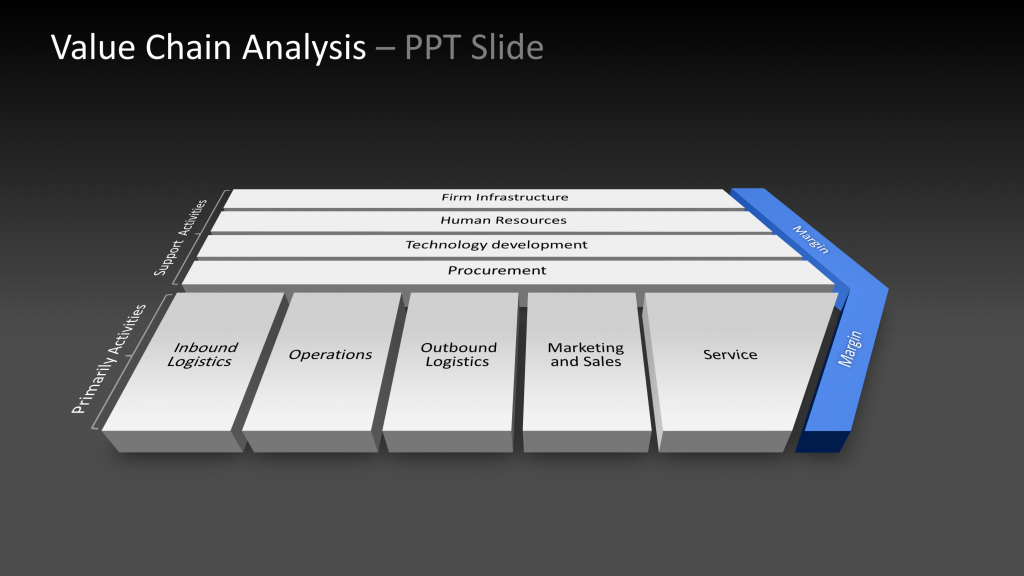 Value Chain for PPTX