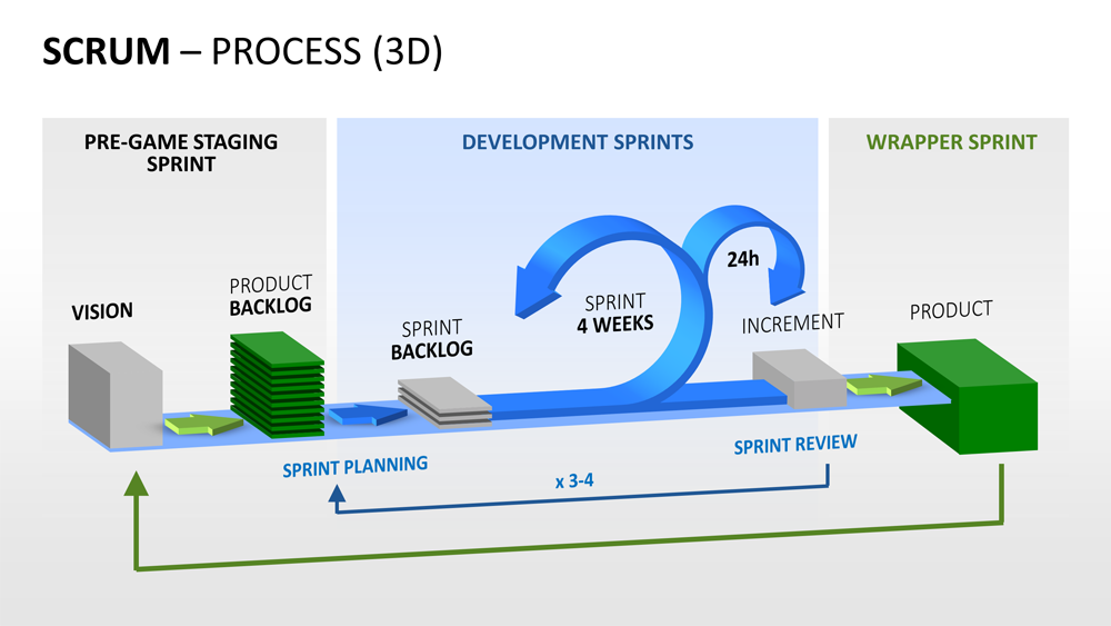scrum process powerpoint