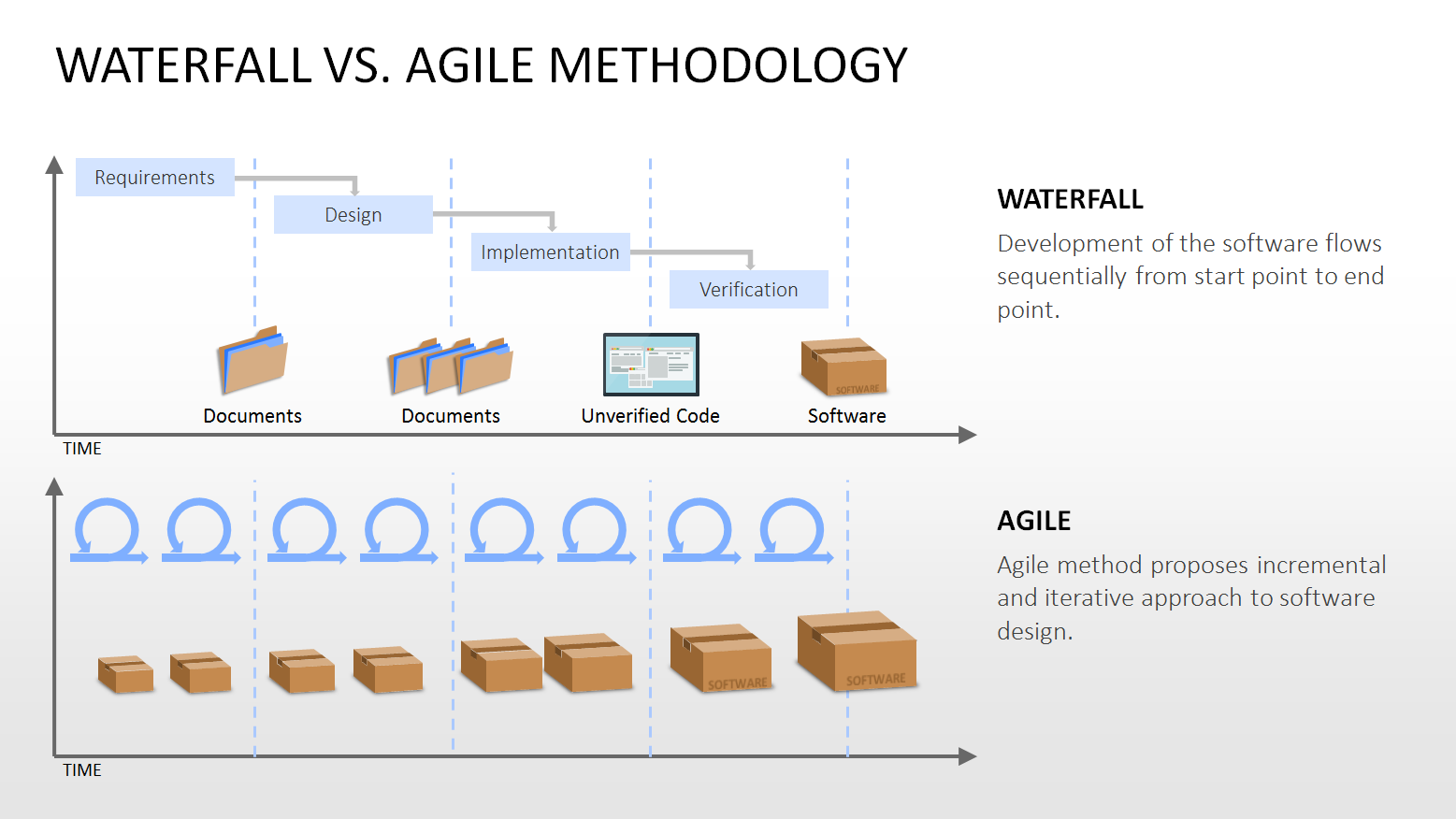 Be efficient with agile project management for Project management agile waterfall