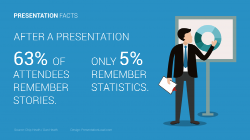 presentation facts