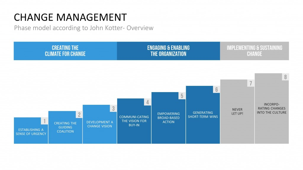 lewin and kotter change Change management (sometimes abbreviated as cm) is a collective term for all  approaches to  john kotter's 8-step process for leading change dr john p.