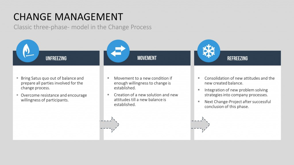 define lewin three step model of change What is change management  the lewin model is a three-step process that  he labeled the unfreeze, change,and refreeze phases unfreeze — the.