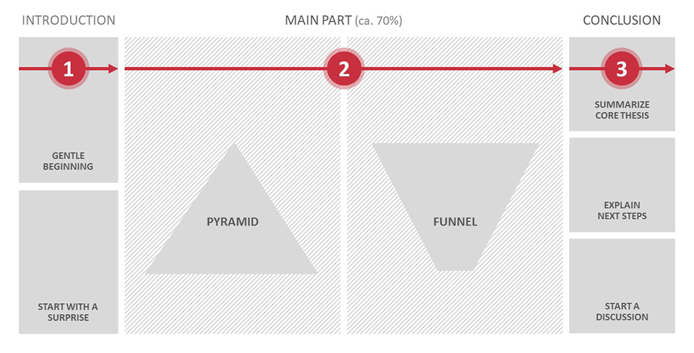 Structuring The Perfect Powerpoint Presentation